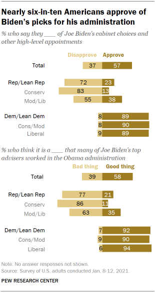 Chart shows nearly six-in-ten Americans approve of Biden's picks for his administration