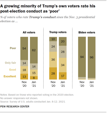 Chart shows a growing minority of Trump's own voters rate his post-election conduct as 'poor'