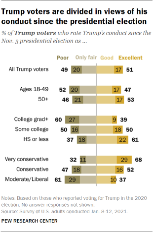 Chart shows Trump voters are divided in views of his conduct since the presidential election