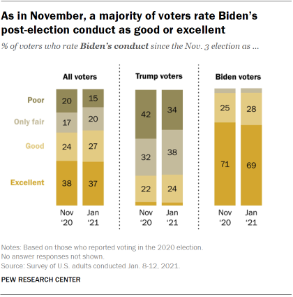 Chart shows as in November, a majority of voters rate Biden's post-election conduct as good or excellent