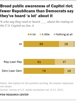 Chart shows broad public awareness of Capitol riot; fewer Republicans than Democrats say they've heard 'a lot' about it