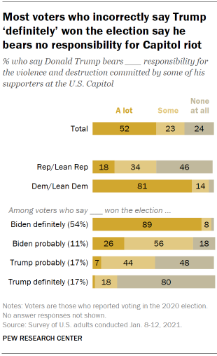 Chart shows most voters who incorrectly say Trump 'definitely' won the election say he bears no responsibility for Capitol riot