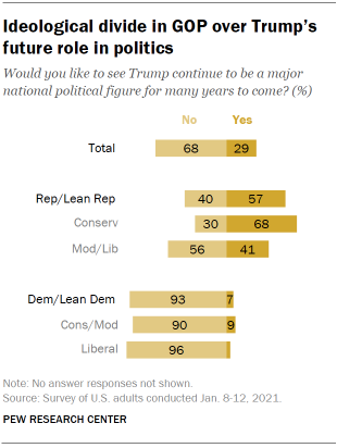Chart shows ideological divide in GOP over Trump's future role in politics