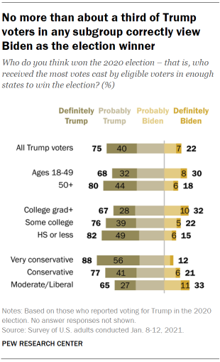 Chart shows no more than about a third of Trump voters in any subgroup correctly view Biden as the election winner