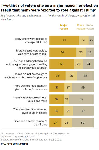 Chart shows two-thirds of voters cite as a major reason for election result that many were 'excited to vote against Trump