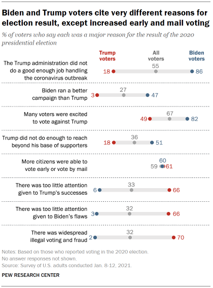 Biden and Trump voters cite very different reasons for election result, except increased early and mail voting