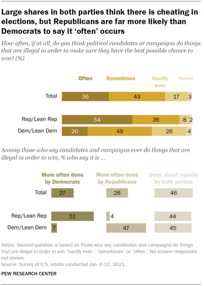 Chart shows large shares in both parties think there is cheating in elections, but Republicans are far more likely than Democrats to say it 'often' occurs