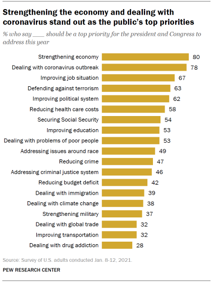 Chart shows strengthening the economy and dealing with coronavirus stand out as the public's top priorities