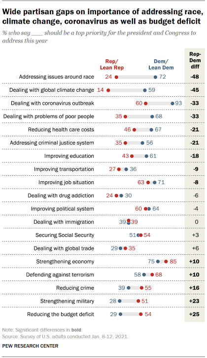 Chart shows wide partisan gaps on importance of addressing race, climate change, coronavirus as well as budget deficit