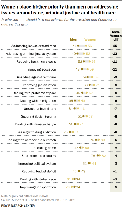 Chart shows women place higher priority than men on addressing issues around race, criminal justice and health care