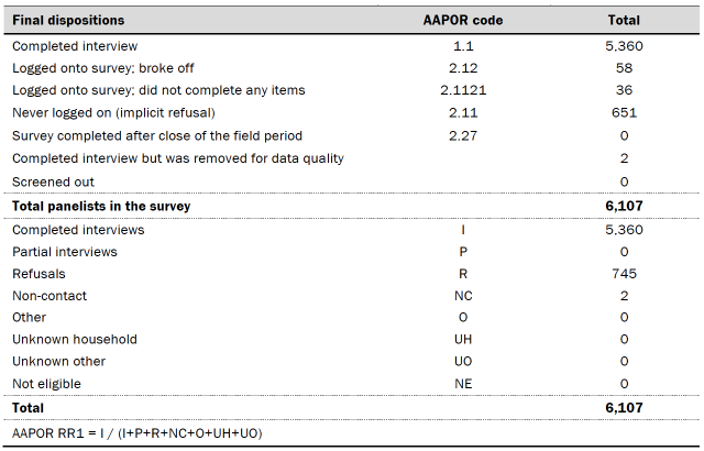 Table shows dispositions and response rates