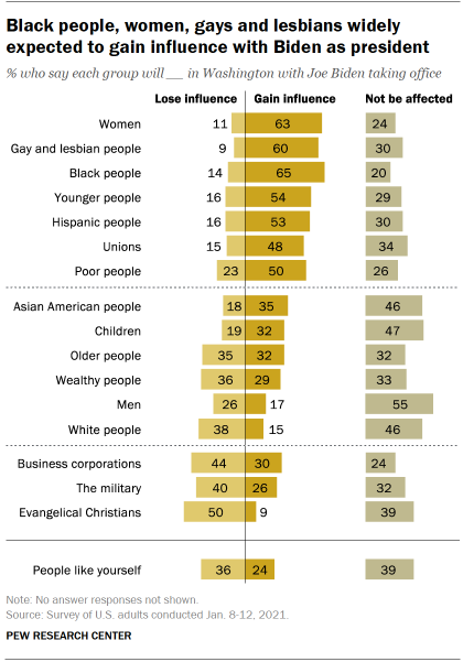 Chart shows Black people, women, gays and lesbians widely expected to gain influence with Biden as president