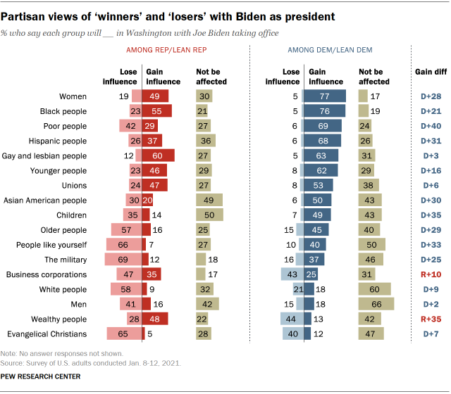 Chart shows partisan views of 'winners' and 'losers' with Biden as president