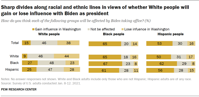 Chart shows sharp divides along racial and ethnic lines in views of whether White people will gain or lose influence with Biden as president