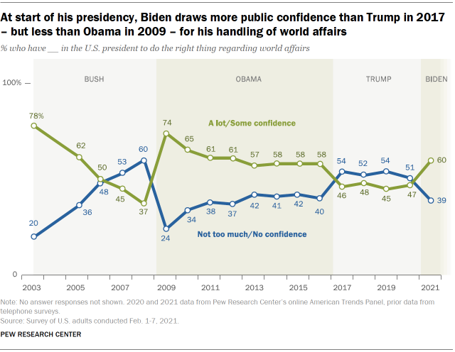Chart shows at start of his presidency, Biden draws more public confidence than Trump in 2017 – but less than Obama in 2009 – for his handling of world affairs