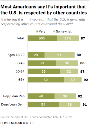 Chart shows most Americans say it's important that the U.S. is respected by other countries