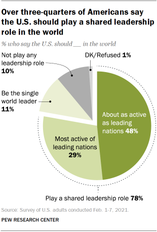 Chart shows over three-quarters of Americans say the U.S. should play a shared leadership role in the world