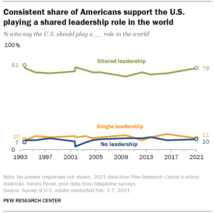 Chart shows consistent share of Americans support the U.S. playing a shared leadership role in the world