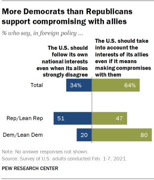 Chart shows more Democrats than Republicans support compromising with allies