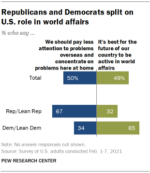 Chart shows Republicans and Democrats split on U.S. role in world affairs