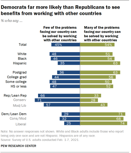 Chart shows Democrats far more likely than Republicans to see benefits from working with other countries