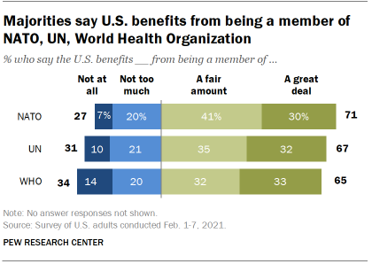 Chart shows majorities say U.S. benefits from being a member of NATO, UN, World Health Organization