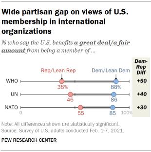 Chart shows wide partisan gap on views of U.S. membership in international organizations