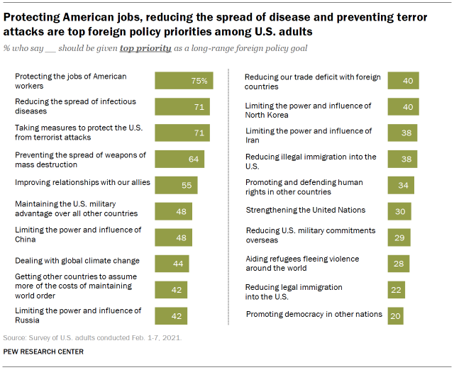 Chart shows protecting American jobs, reducing the spread of disease and preventing terror attacks are top foreign policy priorities among U.S. adults