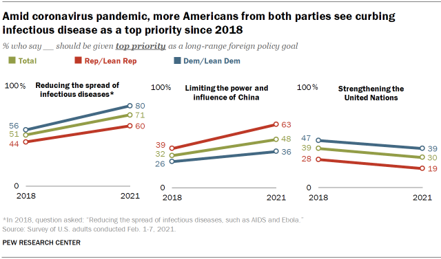 Chart shows amid coronavirus pandemic, more Americans from both parties see curbing infectious disease as a top priority since 2018