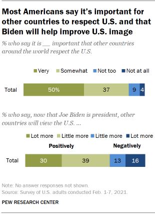 Chart shows most Americans say it's important for other countries to respect U.S. and that Biden will help improve U.S. image