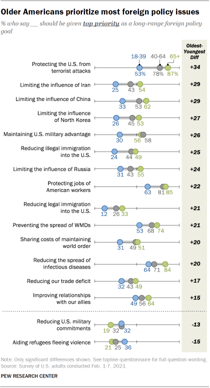 Chart shows older Americans prioritize most foreign policy issues