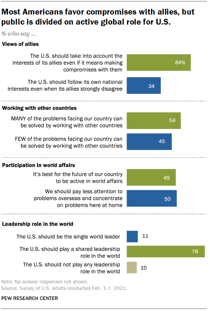 Chart shows most Americans favor compromises with allies, but public is divided on active global role for U.S.
