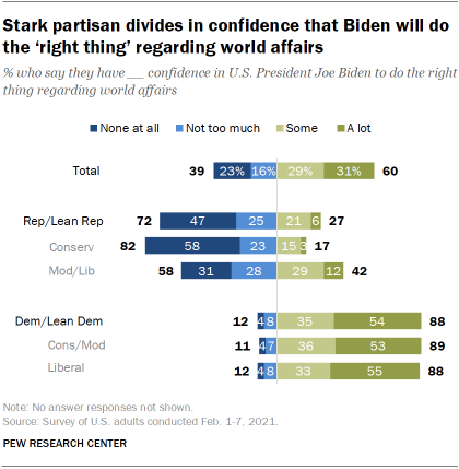 Chart shows stark partisan divides in confidence that Biden will do the 'right thing' regarding world affairs