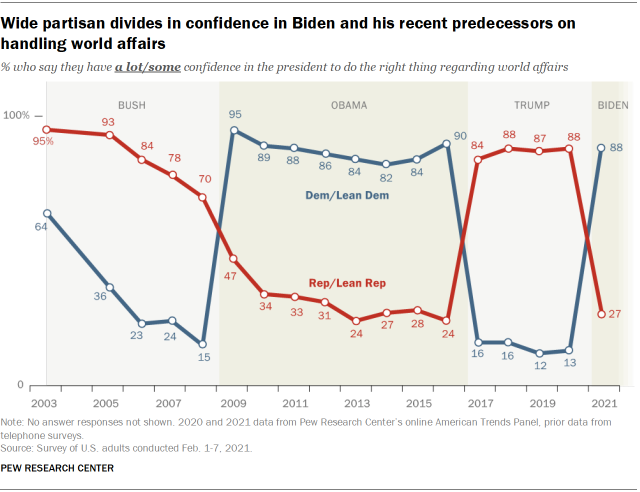 Chart shows wide partisan divides in confidence in Biden and his recent predecessors on handling world affairs