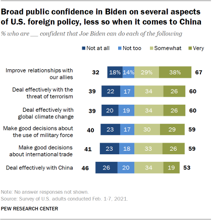 Chart shows broad public confidence in Biden on several aspects of U.S. foreign policy, less so when it comes to China