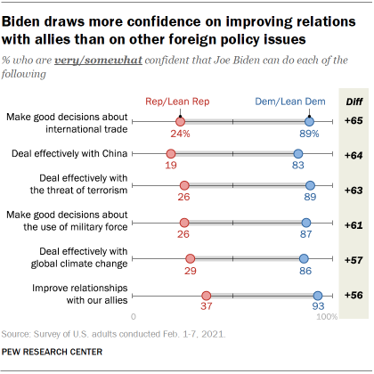 Chart shows Biden draws more confidence on improving relations with allies than on other foreign policy issues