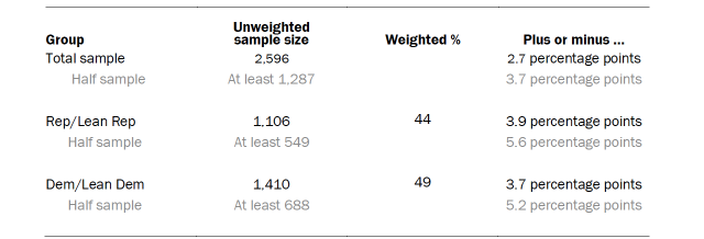 Table shows unweighted sample sizes and error attributable