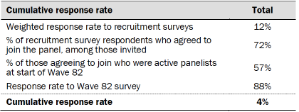 Table shows cumulative response rate