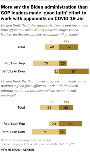 Chart shows more say the Biden administration than GOP leaders made 'good faith' effort to work with opponents on COVID-19 aid