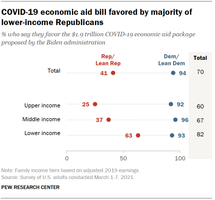 Chart shows COVID-19 economic aid bill favored by majority of lower-income Republicans
