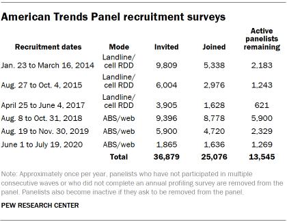 Chart shows American Trends Panel recruitment surveys
