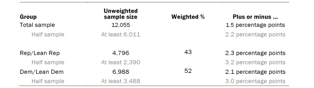 Table shows unweighted sample sizes and the error attributable