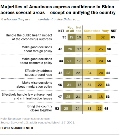 Chart shows majorities of Americans express confidence in Biden across several areas – except on unifying the country
