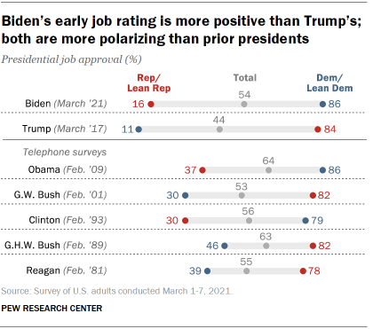 Chart shows Biden's early job rating is more positive than Trump's; both are more polarizing than prior presidents