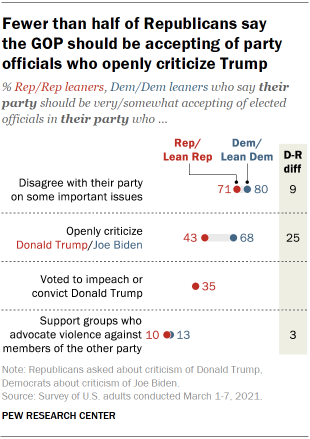 Chart shows fewer than half of Republicans say the GOP should be accepting of party officials who openly criticize Trump