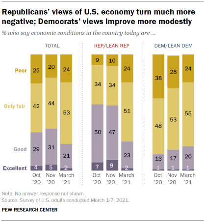 Chart shows Republicans' views of U.S. economy turn much more negative; Democrats' views improve more modestly