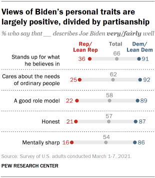 Chart shows views of Biden's personal traits are largely positive, divided by partisanship