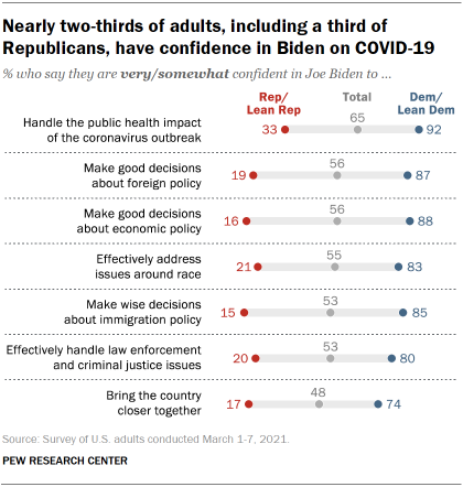 Chart shows nearly two-thirds of adults, including a third of Republicans, have confidence in Biden on COVID-19