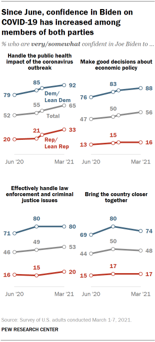 Chart shows since June, confidence in Biden on COVID-19 has increased among members of both parties