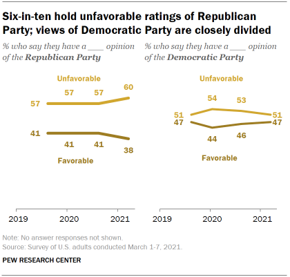 Chart shows six-in-ten hold unfavorable ratings of Republican Party; views of Democratic Party are closely divided